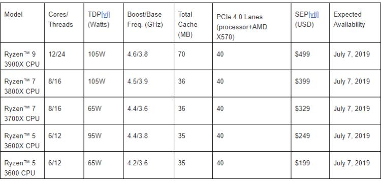 AMD a lansat procesoarele Ryzen 3000 si primul chipset cu PCIe 4.0