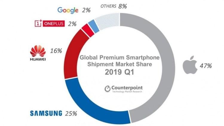 Cum arata piata de telefoane premium si ce reprezinta