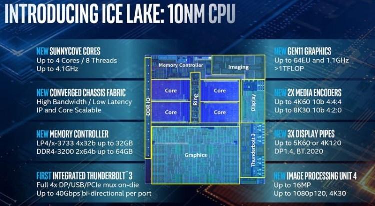 Intel a lansat procesoarele Ice Lake pe 10nm