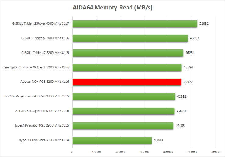 Review Apacer NOX RGB 16 GB DDR4 3200 Mhz CL16