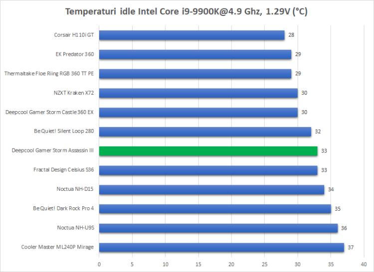 Review Deepcool Assassin III - cel mai bun cooler pe aer pe care l-am testat