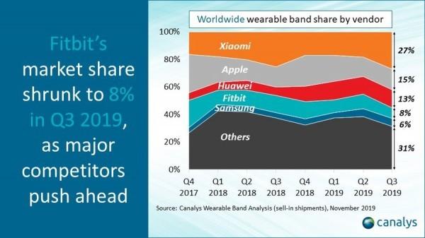 Xiaomi domina piata de bratari smart