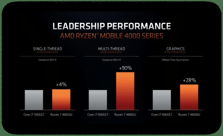 AMD a lansat procesoarele Ryzen 4000 pe 7nm pentru laptop-uri