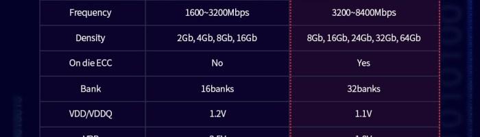 SK Hynix incepe productia de memorie RAM DDR5