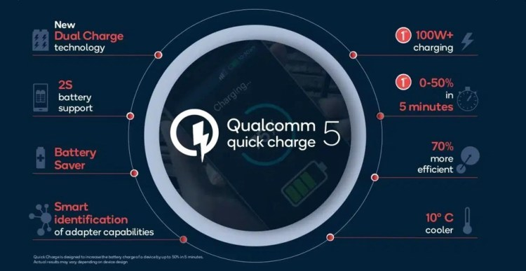 Qualcomm a anuntat Quick Charge 5.0