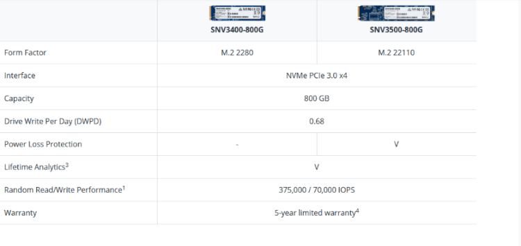 Synology a lansat SSD-uri de mare capacitate si placi de retea 10/25GbE