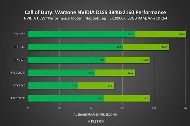 Call of Duty: Warzone si Call Of Duty: Modern Warfare adauga NVIDIA DLSS - performanta creste cu 70%