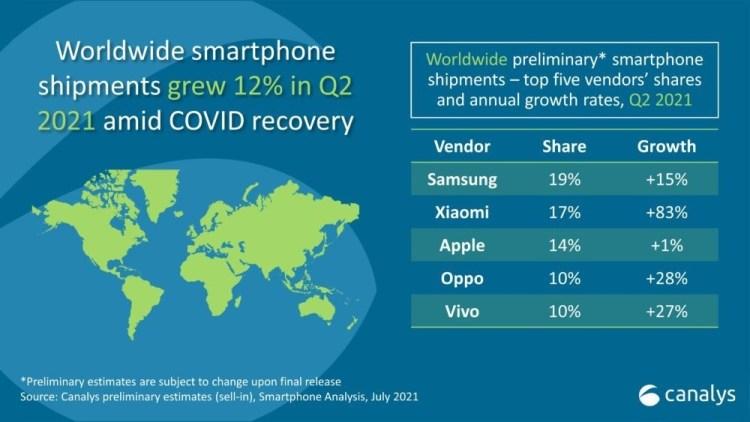 Top 5 producatori de smartphone-uri in primele 6 luni din 2021 - Xiaomi ajunge pe locul 2