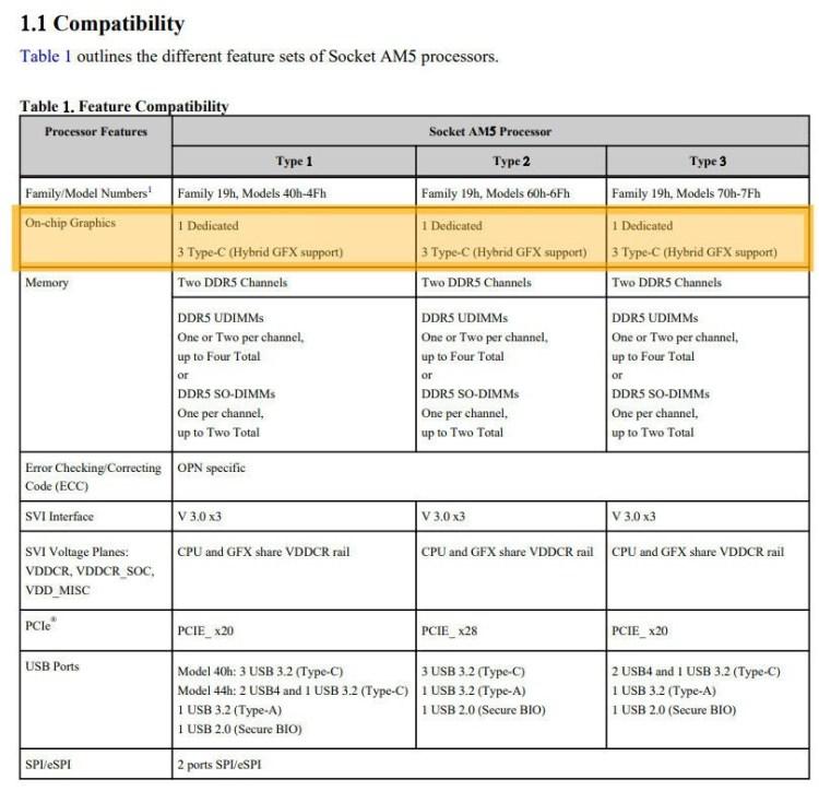Procesoarele AMD Zen 4 vor avea grafică integrată RDNA2