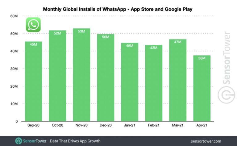 Descargas de WhatsApp en play store