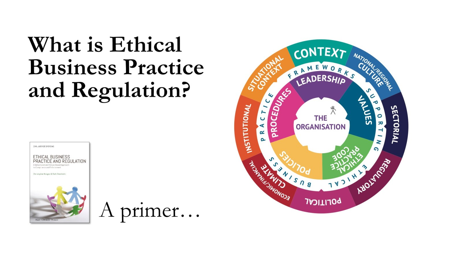 What is #EthicalBusinessPractice - a primer Excerpt from Ethical Business Practice & Regulation – by Christopher Hodges, Ruth Steinholtz