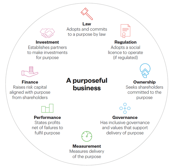 The eight principles of purposeful business - illustration from the British Academy