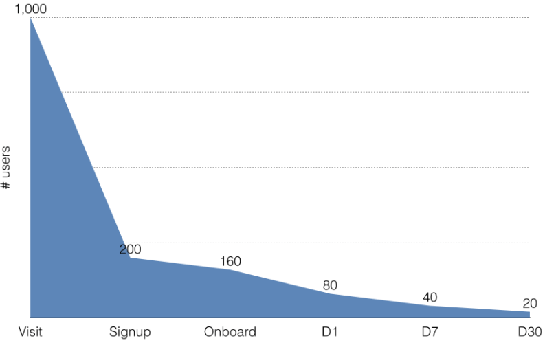 The Next Feature Fallacy: the most tragic curve in tech