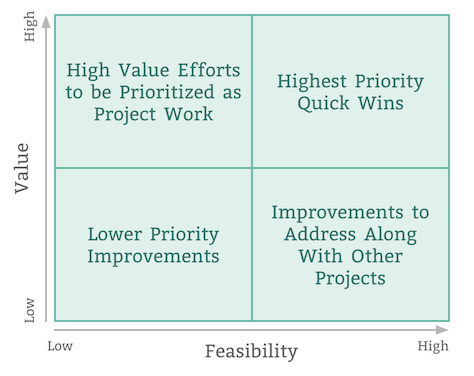 Value vs. Feasibility in usability debt