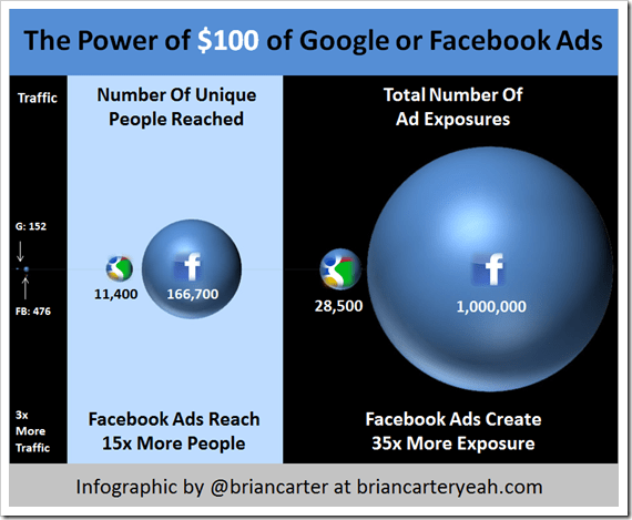 Facebook vs Google Ads - There's NO debate!