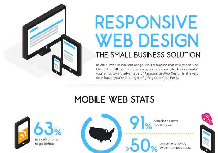 What is and do I need Mobile Responsive Web Design?