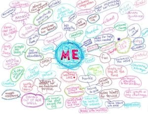 make a me map to determine who you are