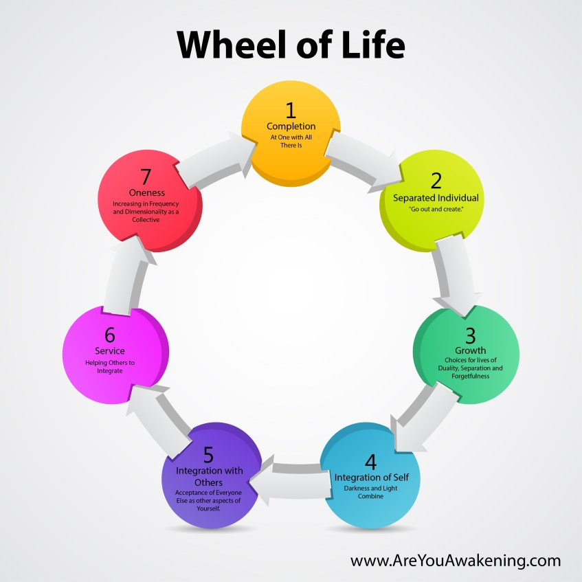 Wheel of Life of an Evolving Soul