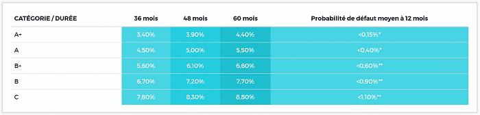 Echelle de risque Credit.fr