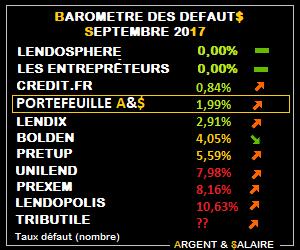 Baromètre des taux de défaut du Crwodfunding Juin 2017