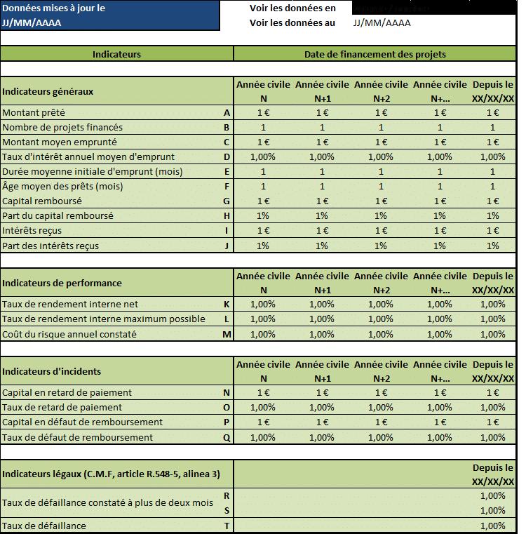 CrowdLending indicateurs de performance
