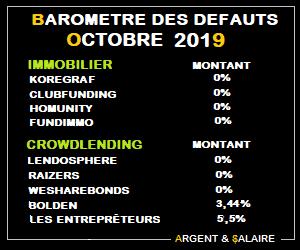 Taux de défaut du Crowdfunding Octobre 2019
