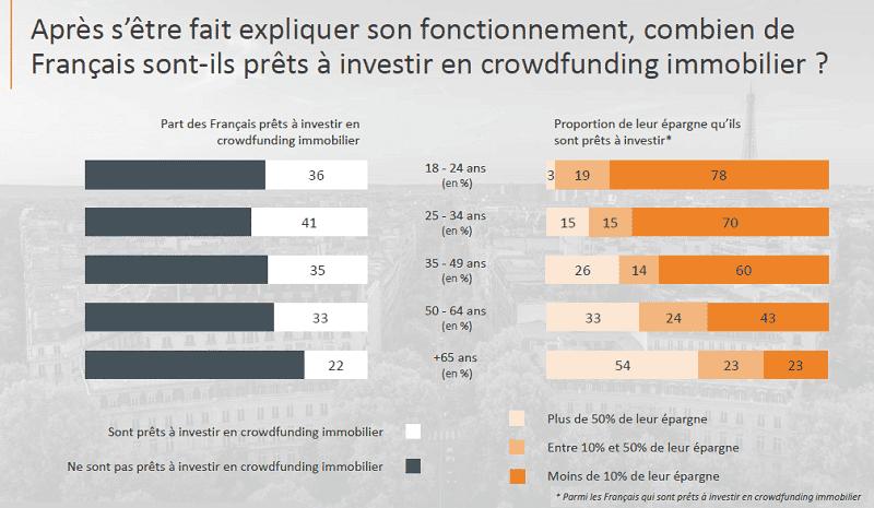 Combien les Français sont t'ils prêts à investir dans le crowfunding immobilier?