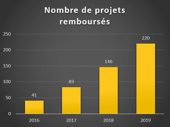 Evolution nombre de projets remboursés Crowdfunding immobilier 2016 à 2019