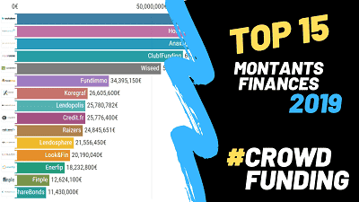 Top 15 Montants financés en 2019 - Crowdfunding