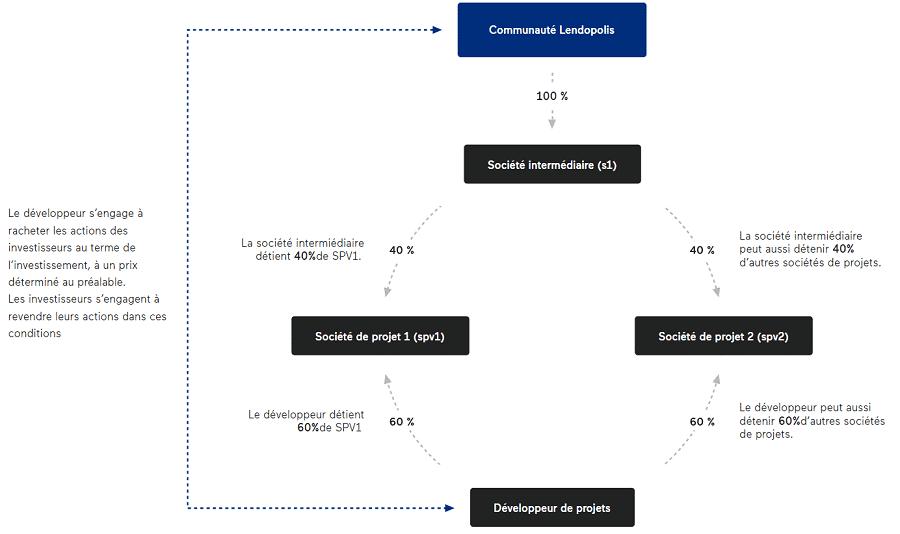 Lendopolis - Investir dans les ENR en action