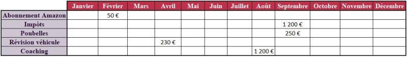 épargner 10000 euros grâce à un calendrier de prélèvement