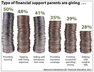 Parents Supporting Adult Kids-coins
