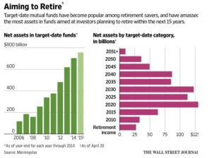 april retirement wsj graph