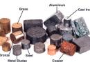 Metallerin, metalik elementlerin ve alaşımların ısıl iletkenliği