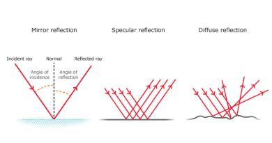 Malzemelerin ışığı yansıtma faktörü