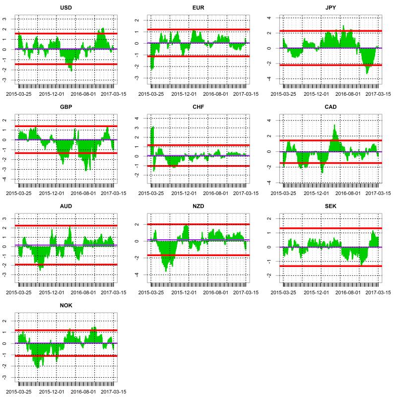 plot of chunk rolling chart