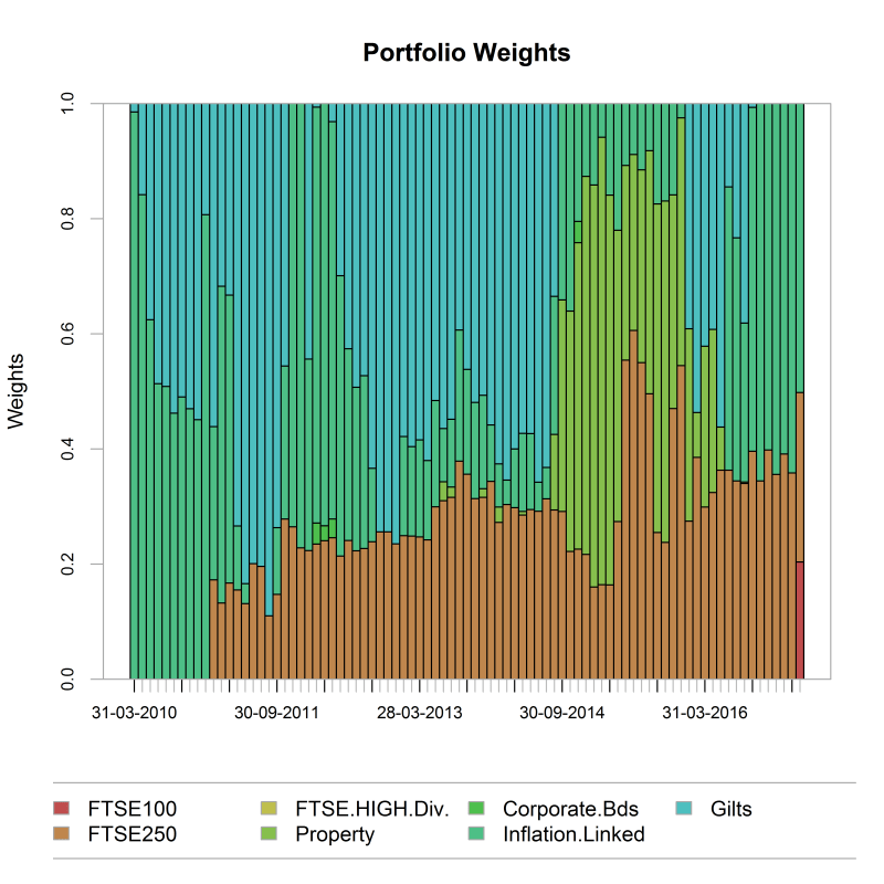 plot of chunk weights_chart