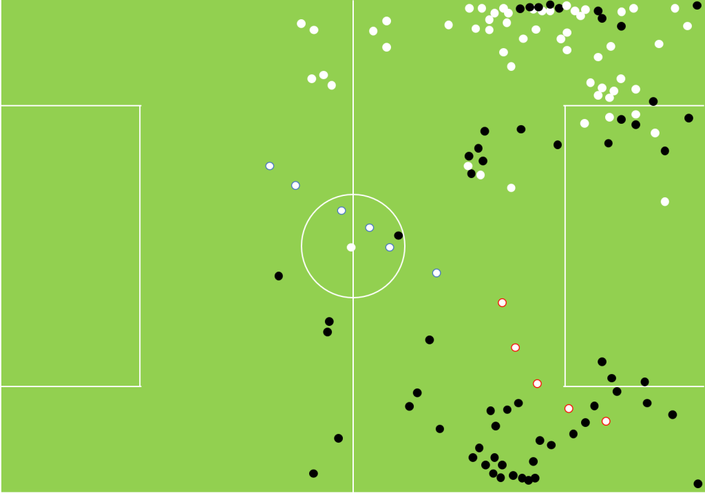 Touch-map showing the difference in touches by Graham Carey and Ruben Lameiras against Wimbledon last season and this.