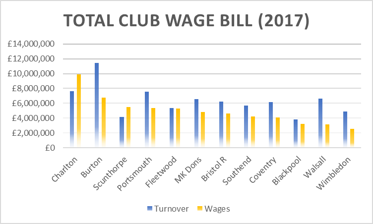 A graph comparing a series of League One teams' turnover to their wage budget.
