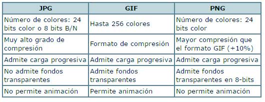 tabla comparativa de extensiones