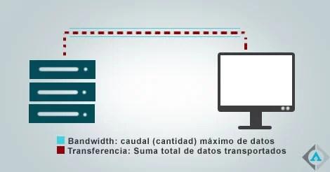 Diferencia entre ancho de banda y transferencia