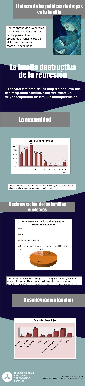 Infográfico, Buen Pastor - Familia