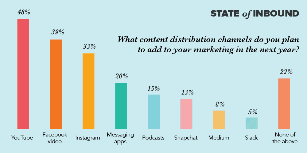A graph of where marketers plan to distribute their content in 2018
