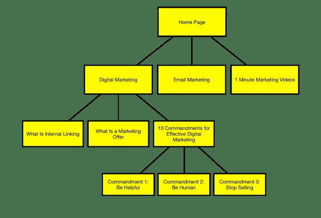 Sample Link Pyramid