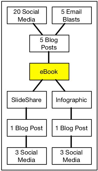 Sample Content Pillar