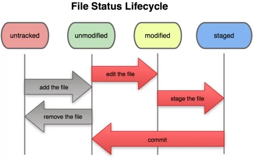 Git File Lifecycle
