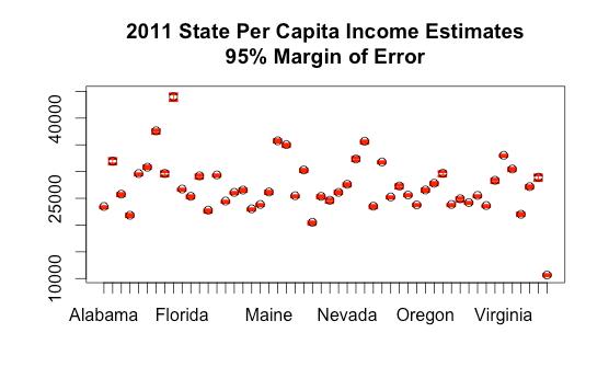 state-income-estimates