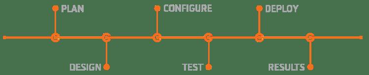 Plan-Design-Configure-Test-Deploy-Results3