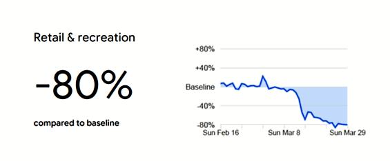 google gr report -80%