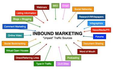 inbound links, digital marketing